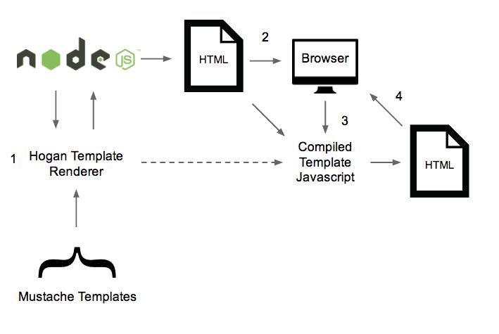 Edave Introducing The Nodejs Hogan Template Compiler Module